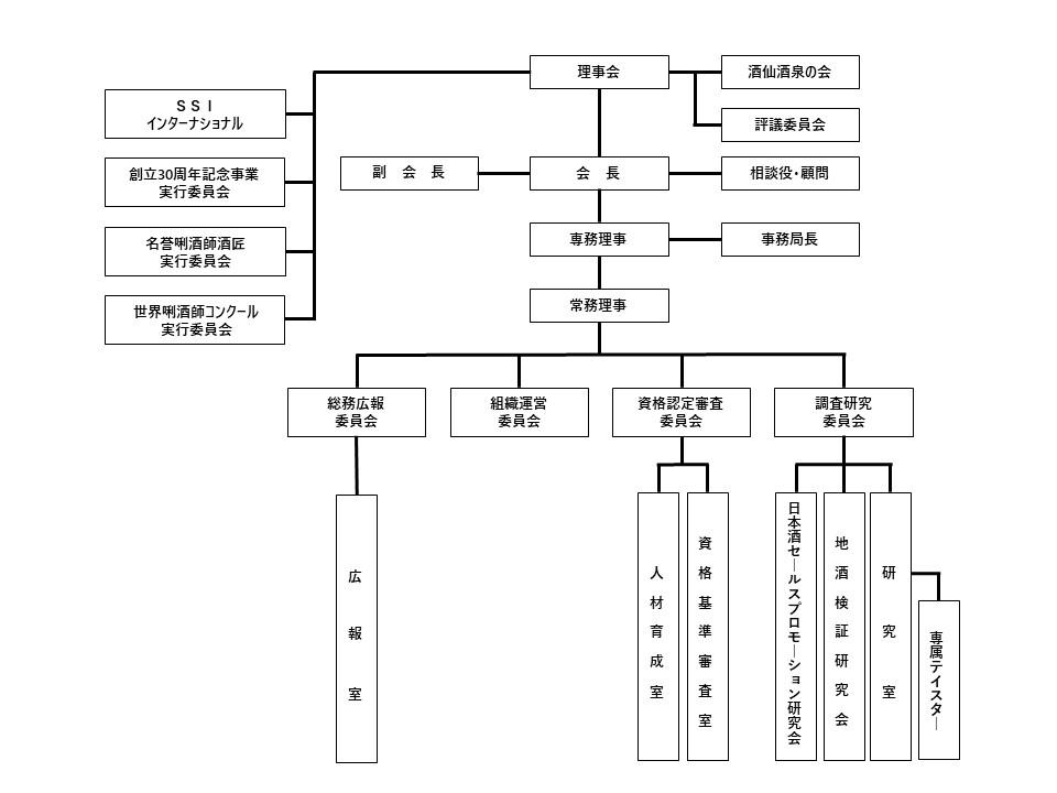 SSI組織図