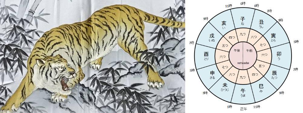 虎の絵と寅の刻